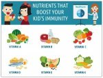 Nutrients That Decide Kid S Immunity