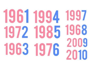 What Does The Last Digit Your Birth Year Reveal About Your Personality