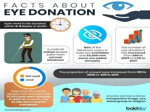 Current Status Of Eye Donation In India